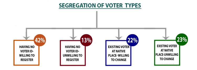 segregation of voter types
